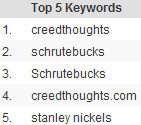 Google Analytics Top 5 Keywords